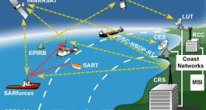 Συστήματα επικοινωνίας που χρησιμοποιούνται στο χώρο της Ναυτιλίας