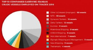 Διπλασιάστηκε η ζήτηση για Ιρανικό αργό με έντονο ελληνικό ενδιαφέρον