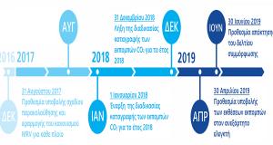 Σύστημα MRV. Ορισμοί, ημερομηνίες, εφαρμογή