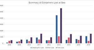Μειώθηκε την τελευταία τριετία ο αριθμός των κοντέινερ που χάνονται στην θάλασσα