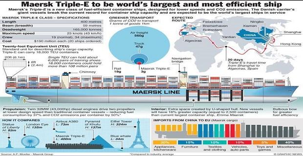 Όλα όσα πρέπει να γνωρίζετε για ένα από τα μεγαλύτερα πλοία του κόσμου! (βίντεο και Infographic)